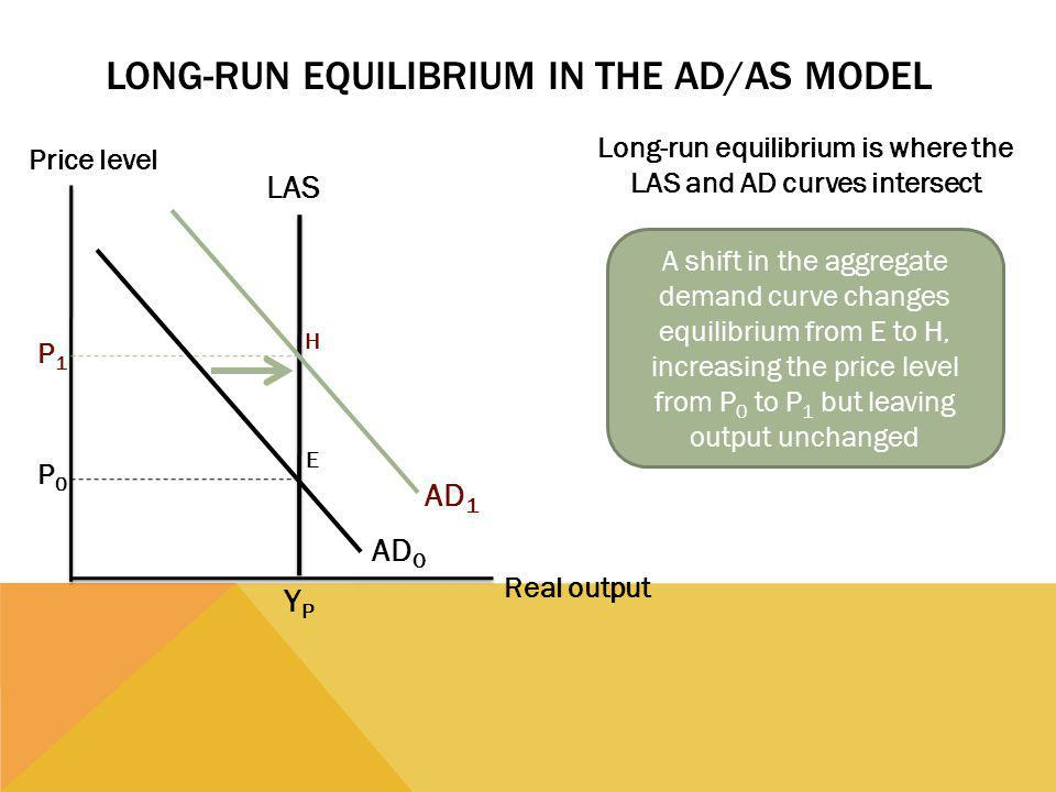 Long-Run Equilibrium in the AD/AS Model