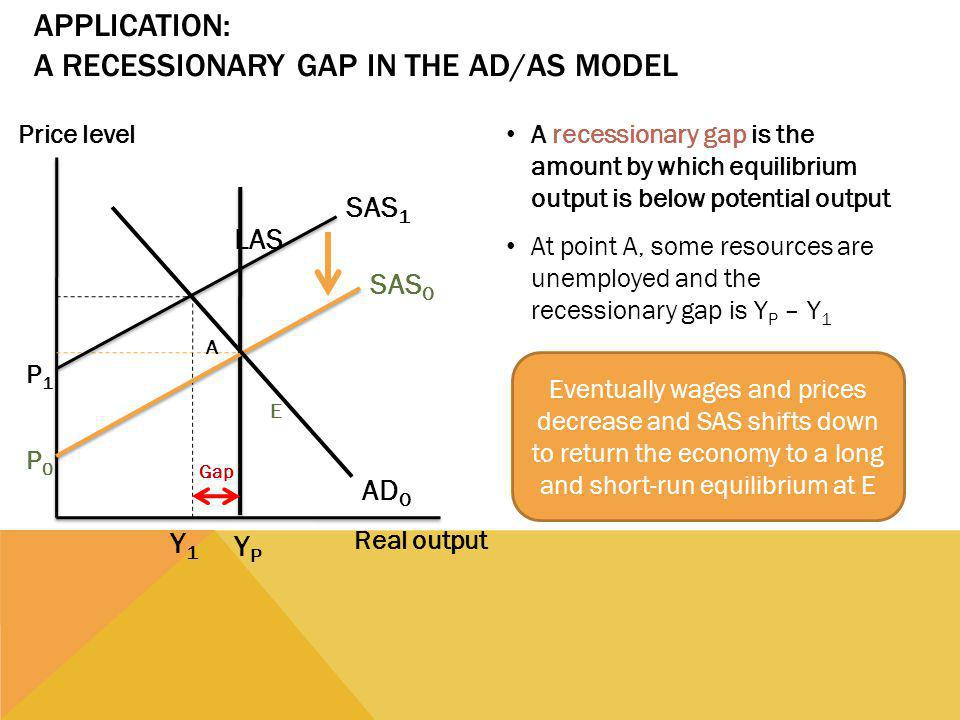 Application: A Recessionary Gap in the AD/AS Model