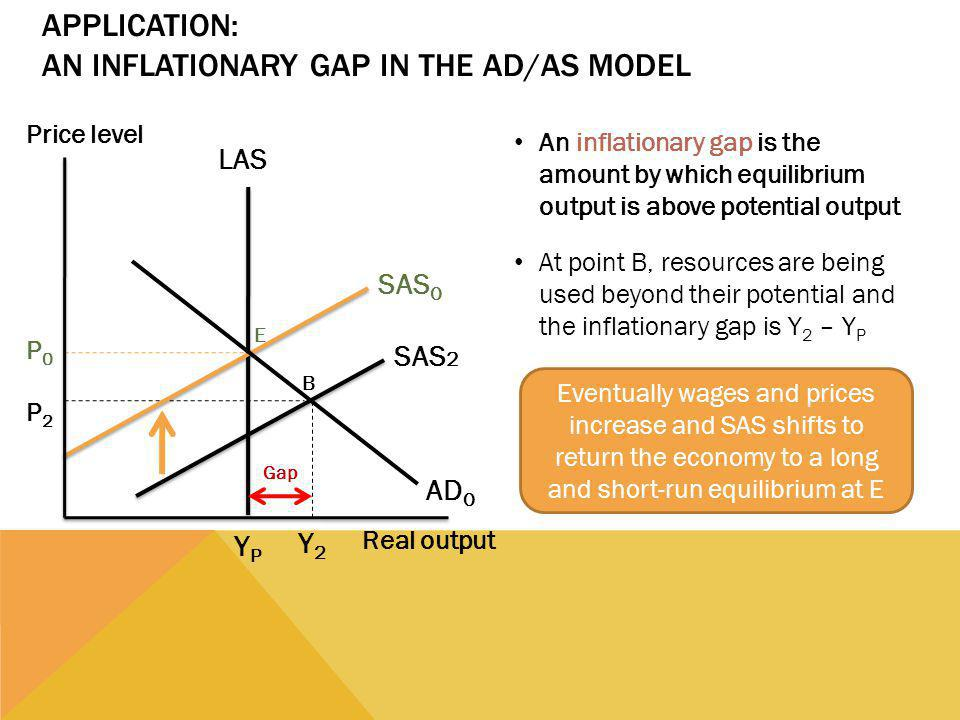 Application: An Inflationary Gap in the AD/AS Model
