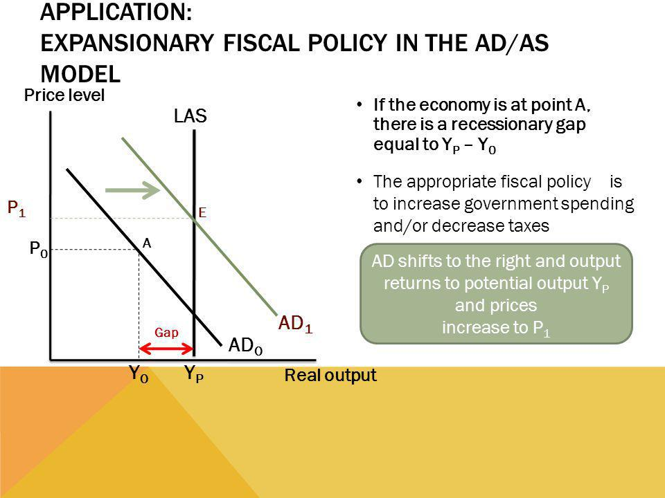 Application: Expansionary Fiscal Policy in the AD/AS Model