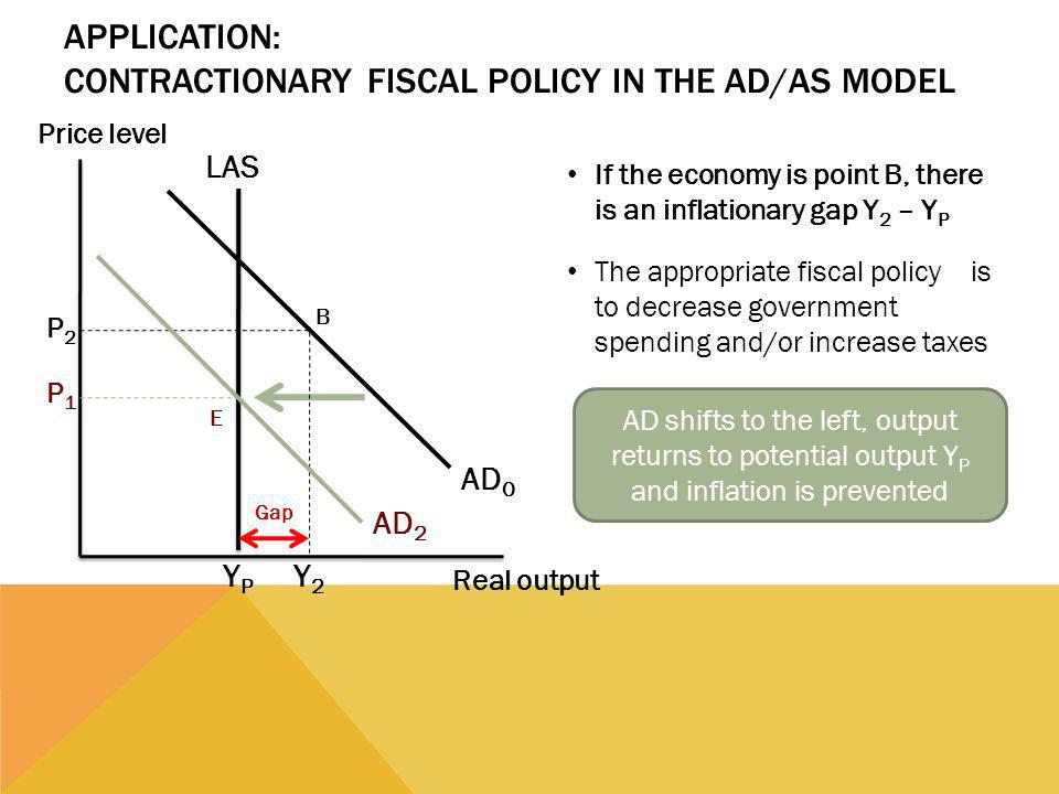 Application: Contractionary Fiscal Policy in the AD/AS Model