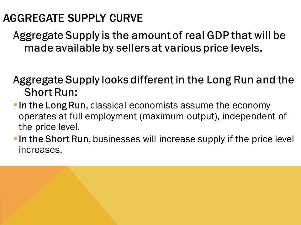 Aggregate Supply Curve