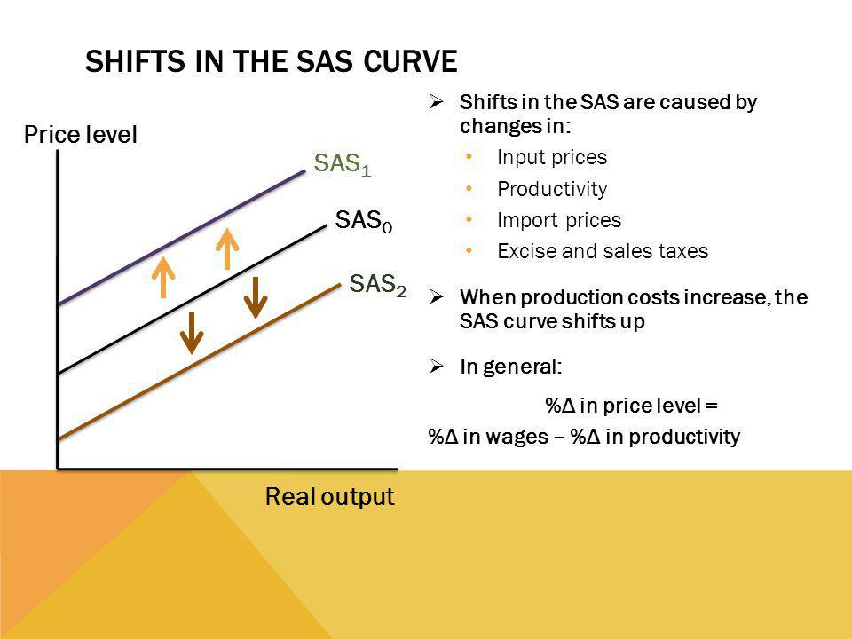 Shifts in the SAS Curve Price level SAS1 SAS0 SAS2 Real output