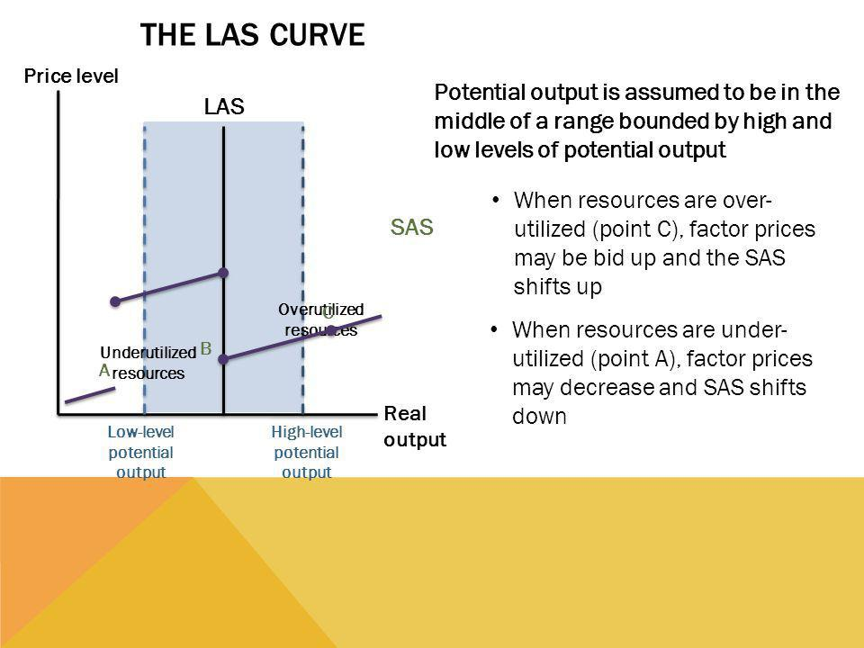 The LAS Curve Price level. Potential output is assumed to be in the middle of a range bounded by high and low levels of potential output.