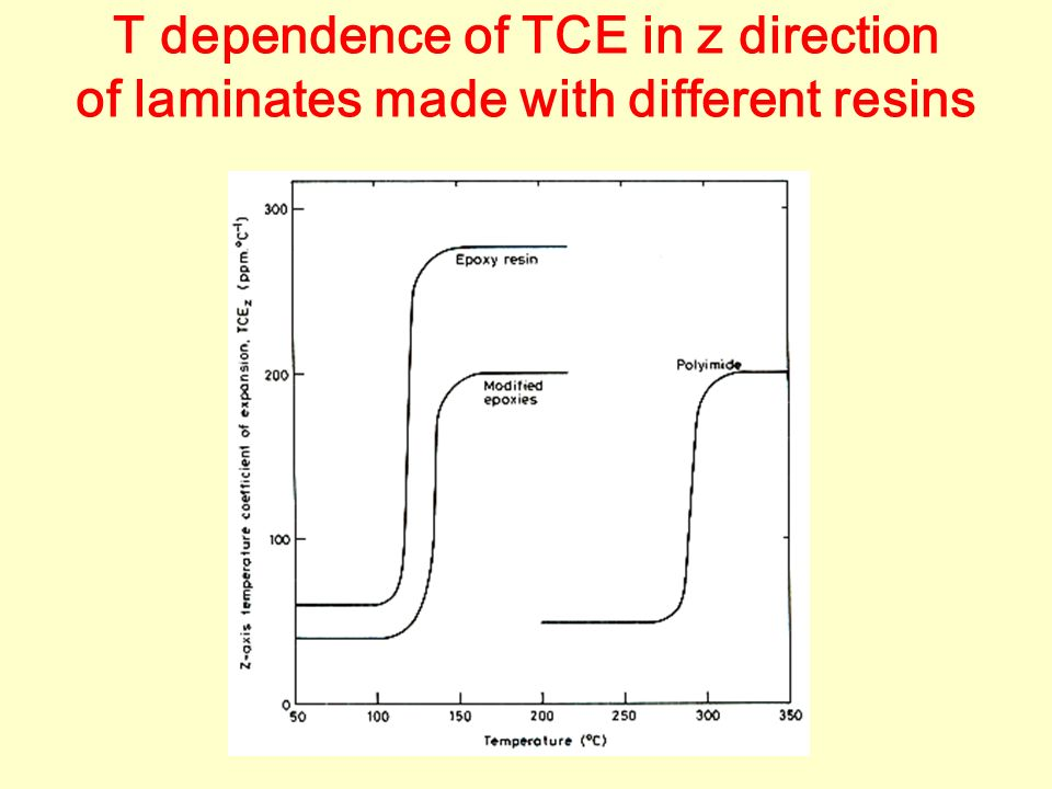 T dependence of TCE in z direction of laminates made with different resins