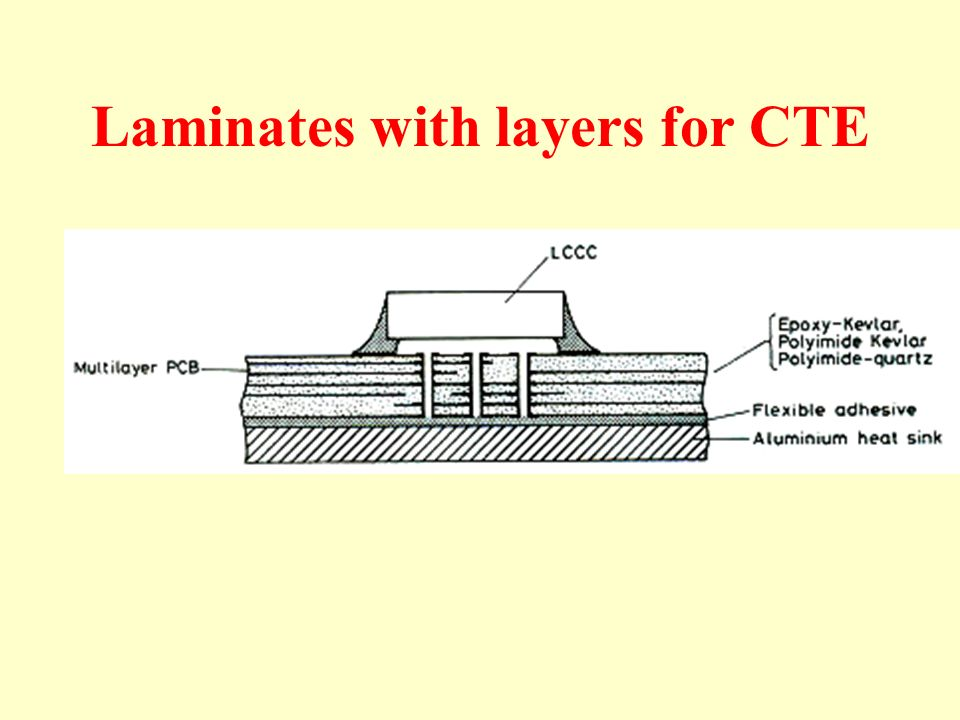 Laminates with layers for CTE