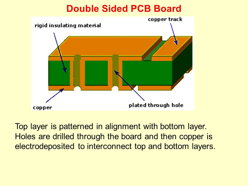 Double Sided PCB Board Top layer is patterned in alignment with bottom layer. Holes are drilled through the board and then copper is.