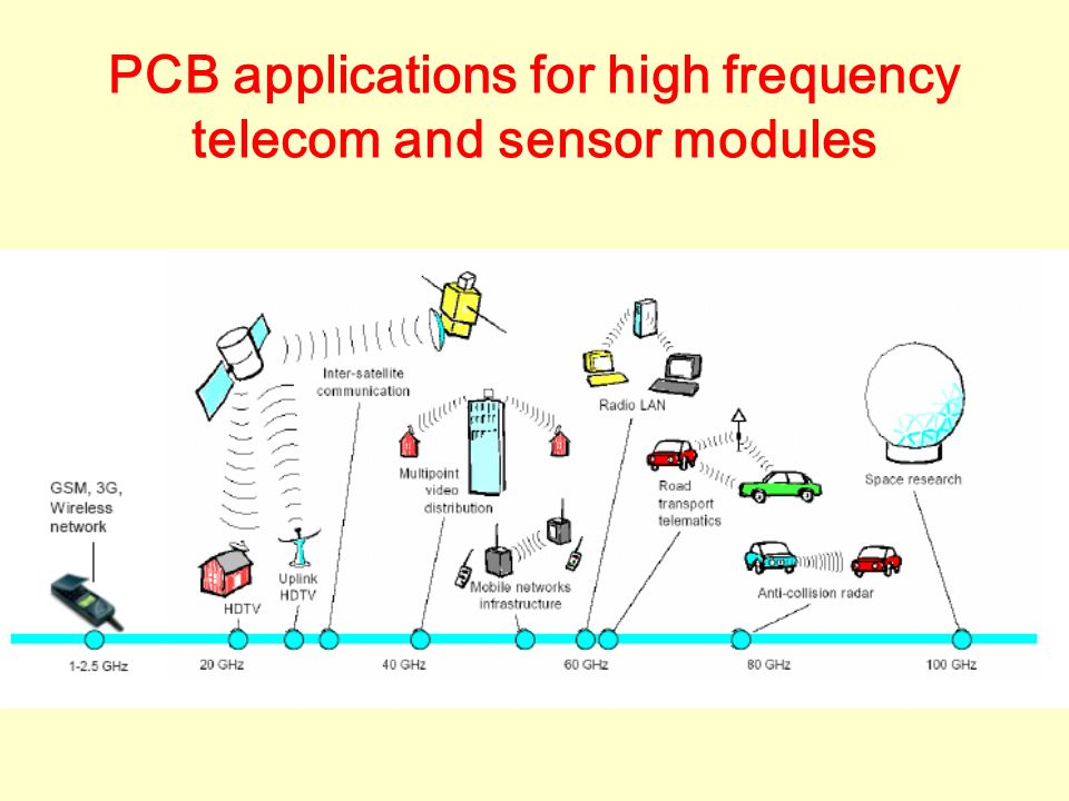 PCB applications for high frequency telecom and sensor modules