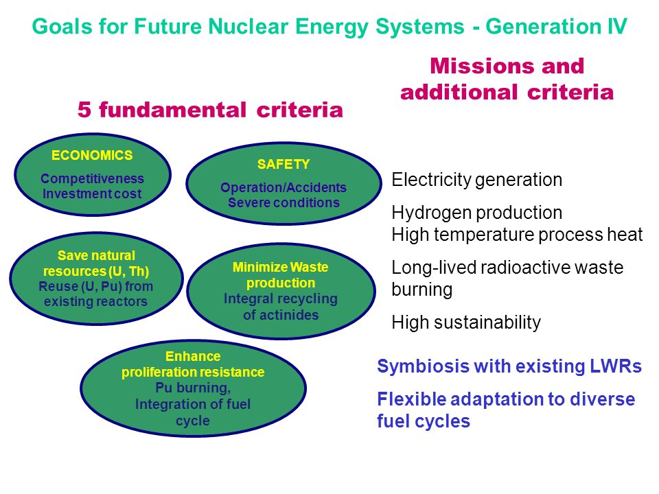 Goals for Future Nuclear Energy Systems - Generation IV