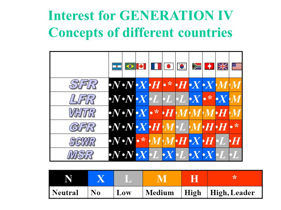 Interest for GENERATION IV Concepts of different countries