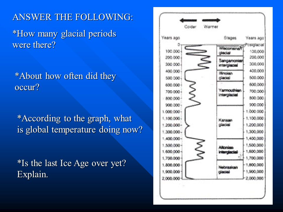 ANSWER THE FOLLOWING: *How many glacial periods. were there *About how often did they. occur *According to the graph, what.