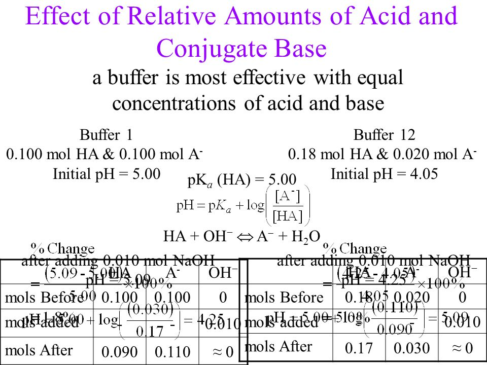Effect of Relative Amounts of Acid and Conjugate Base