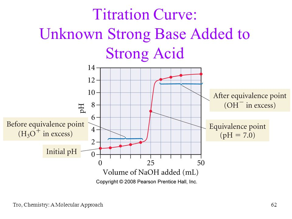 Titration Curve: Unknown Strong Base Added to Strong Acid