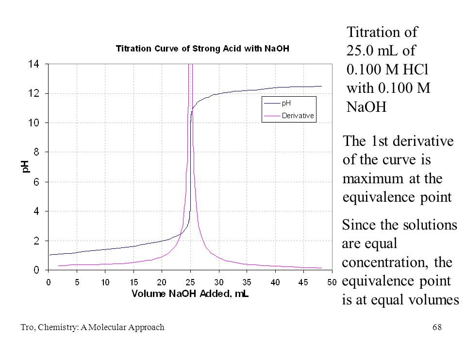 Titration of 25.0 mL of 0.100 M HCl with 0.100 M NaOH
