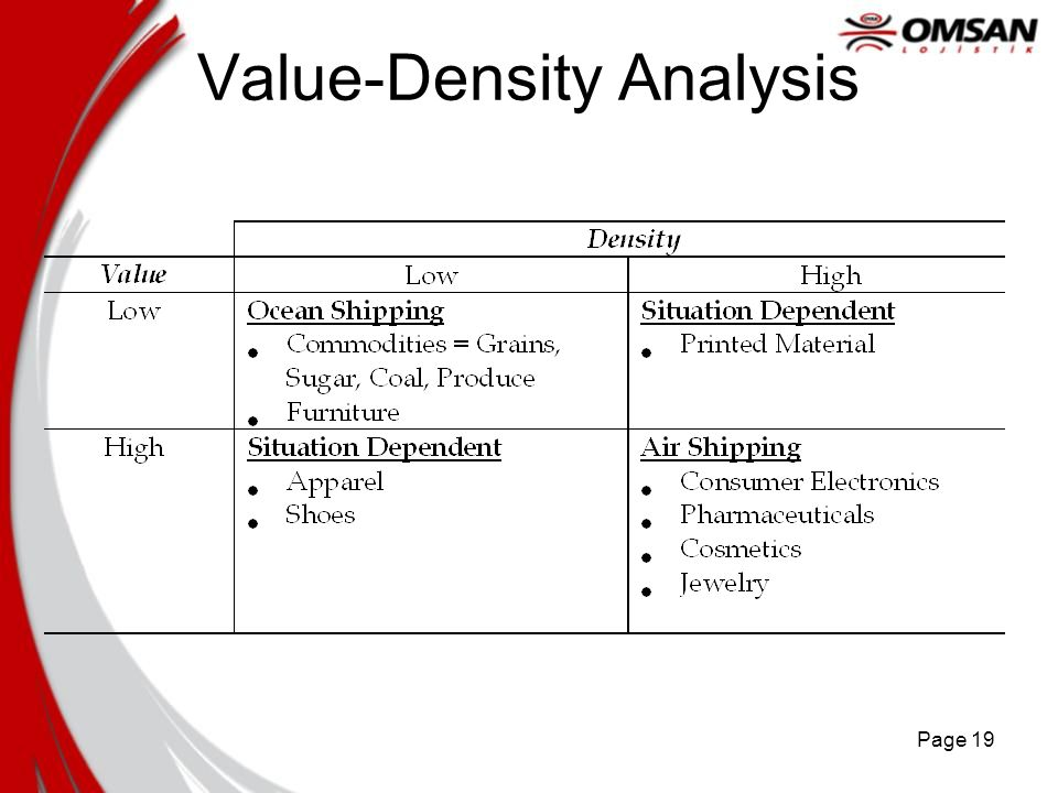 Value-Density Analysis