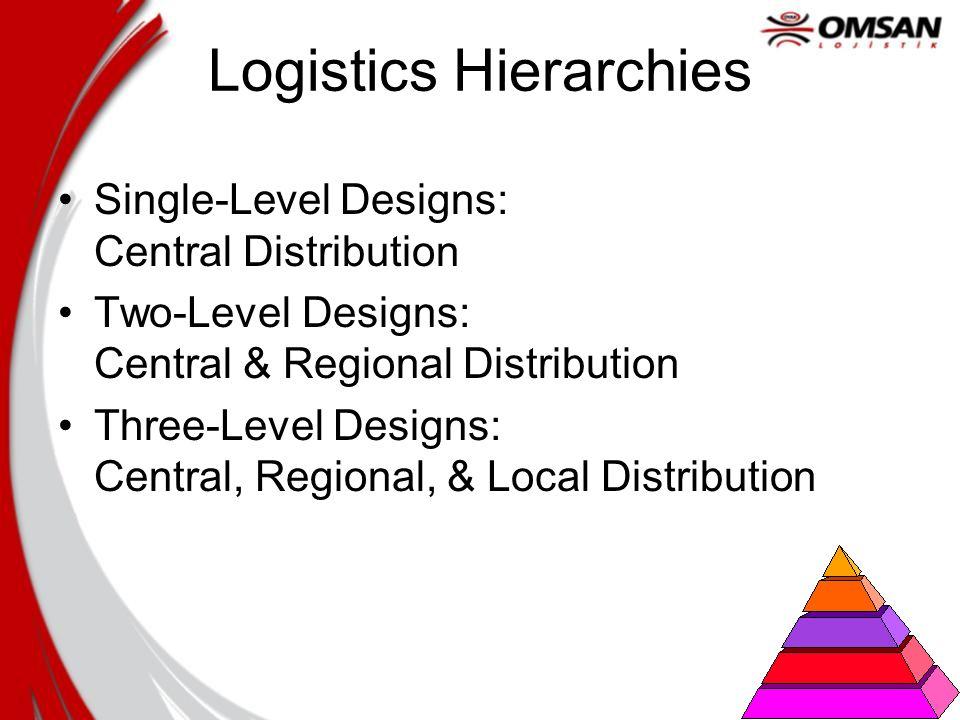 Logistics Hierarchies