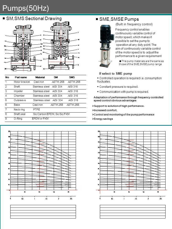 Pumps(50Hz) ■ SM,SMS Sectional Drawing ■ SME,SMSE Pumps