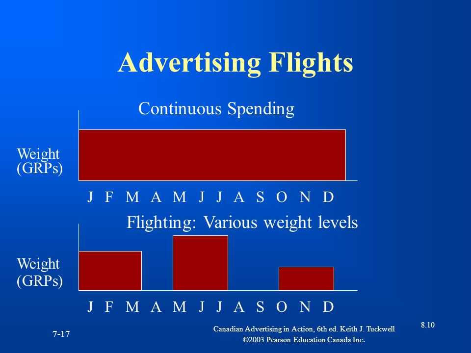 Advertising Flights Continuous Spending