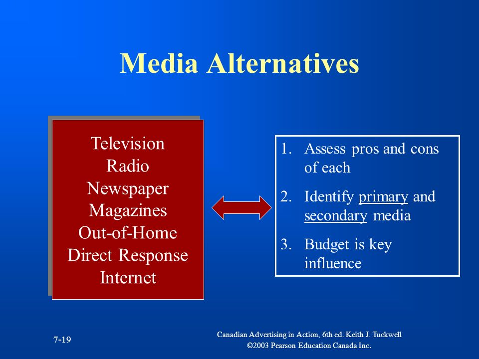 Media Alternatives Television Radio Newspaper Magazines Out-of-Home