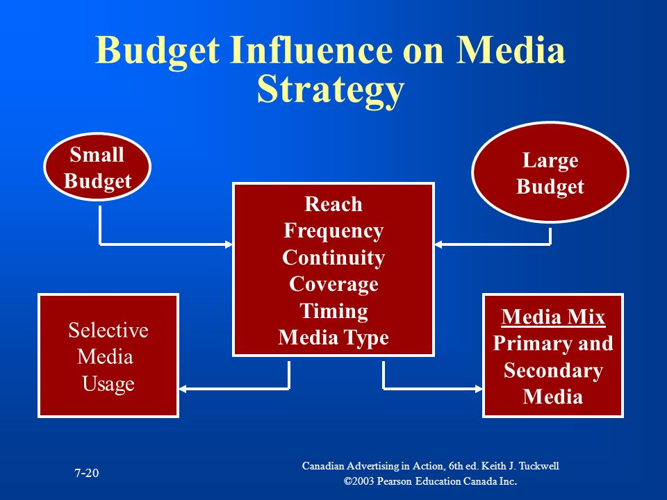 Budget Influence on Media Strategy