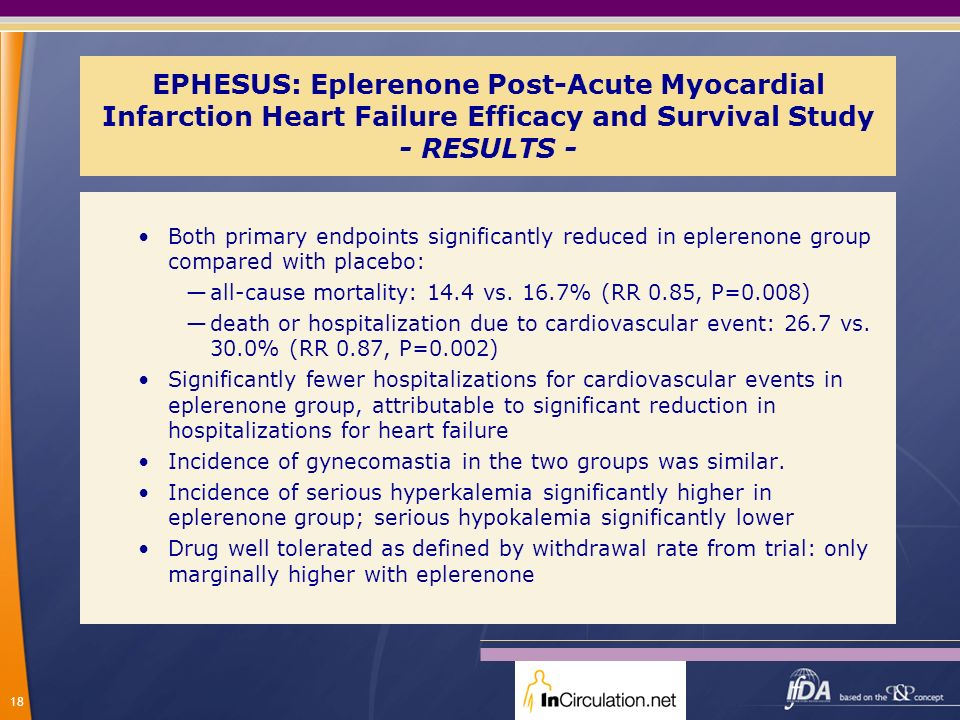 EPHESUS: Eplerenone Post-Acute Myocardial Infarction Heart Failure Efficacy and Survival Study - RESULTS -