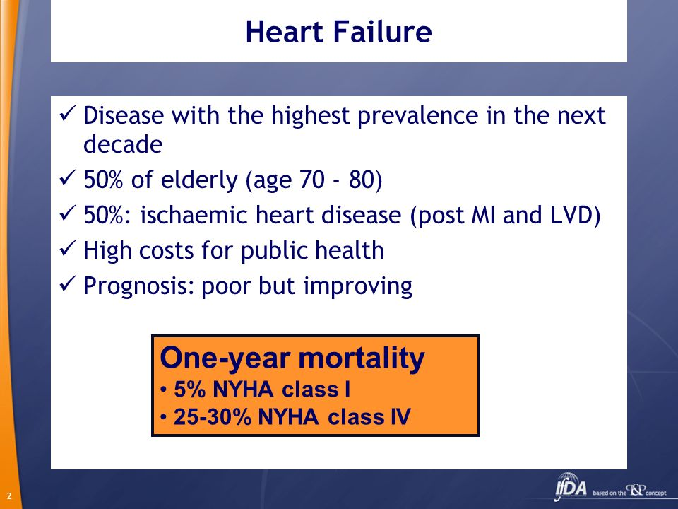 Heart Failure One-year mortality