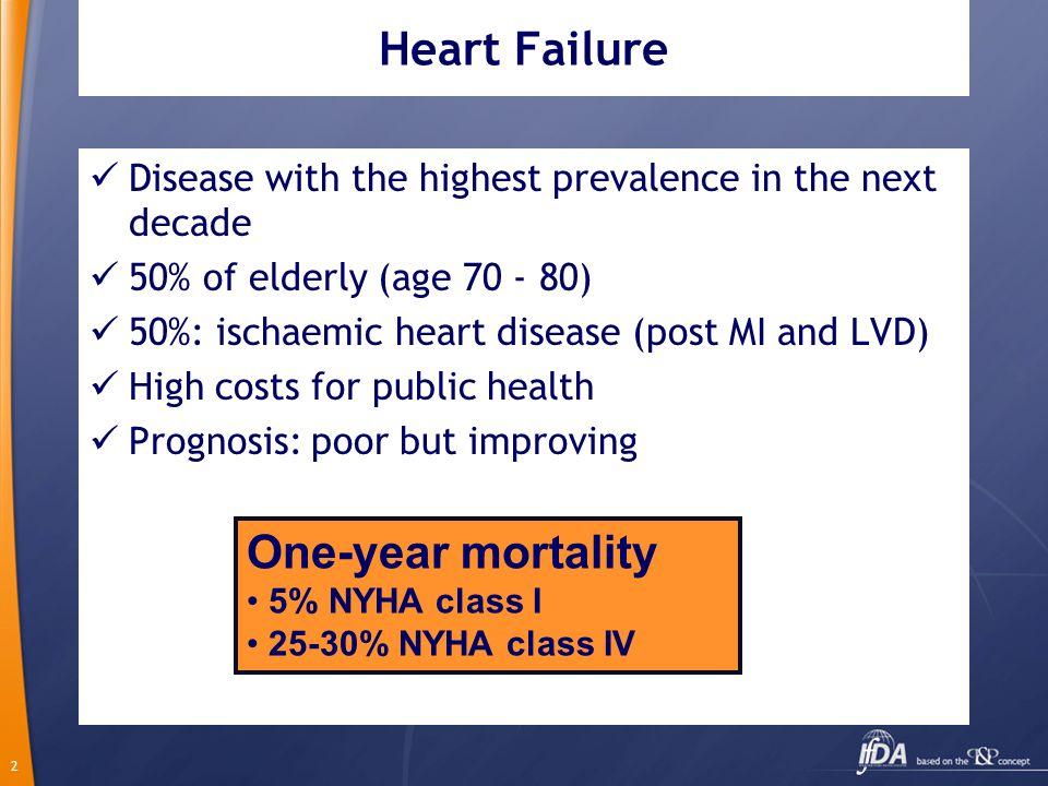 Heart Failure One-year mortality