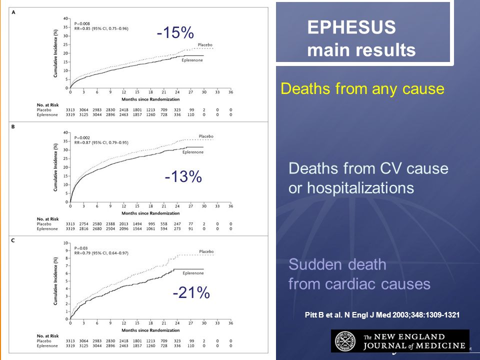 -15% Deaths from any cause Deaths from CV cause -13%