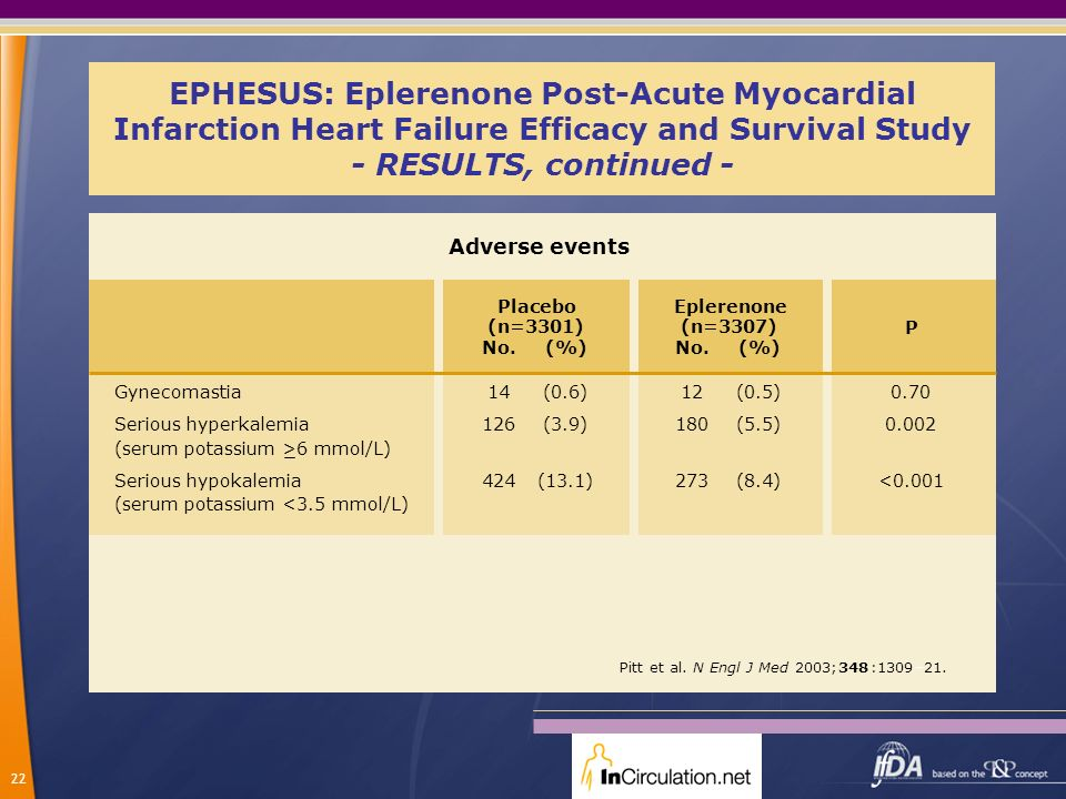 EPHESUS: Eplerenone Post-Acute Myocardial Infarction Heart Failure Efficacy and Survival Study - RESULTS, continued -