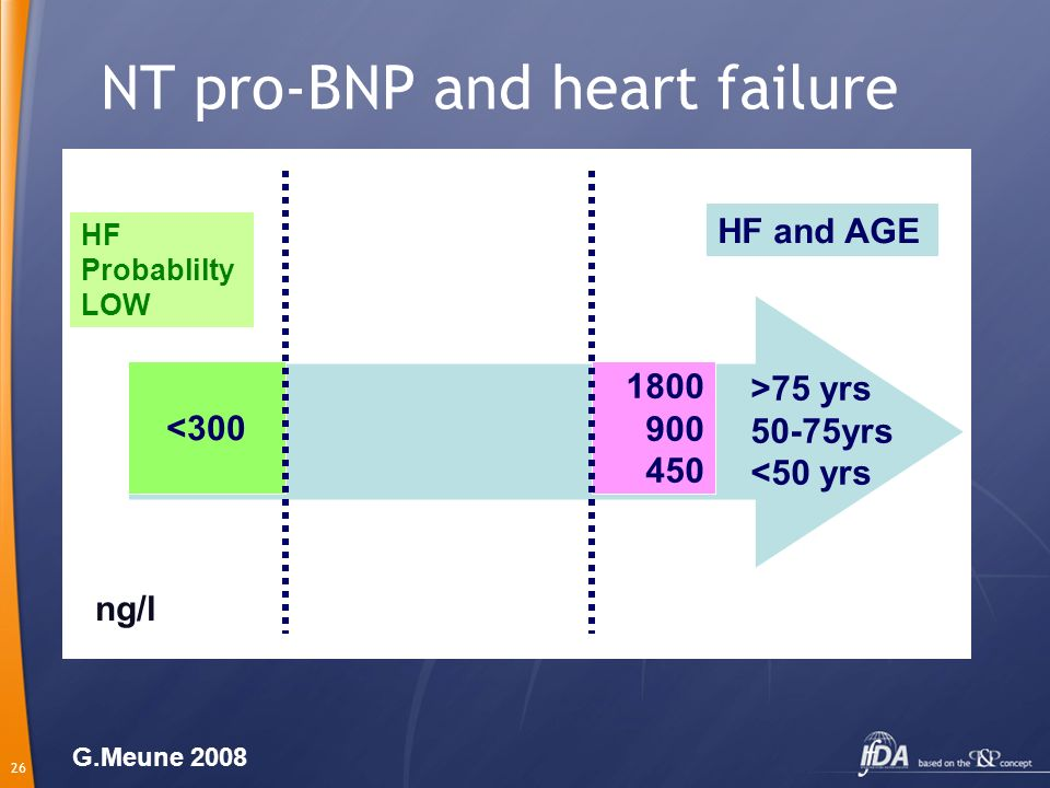 NT pro-BNP and heart failure