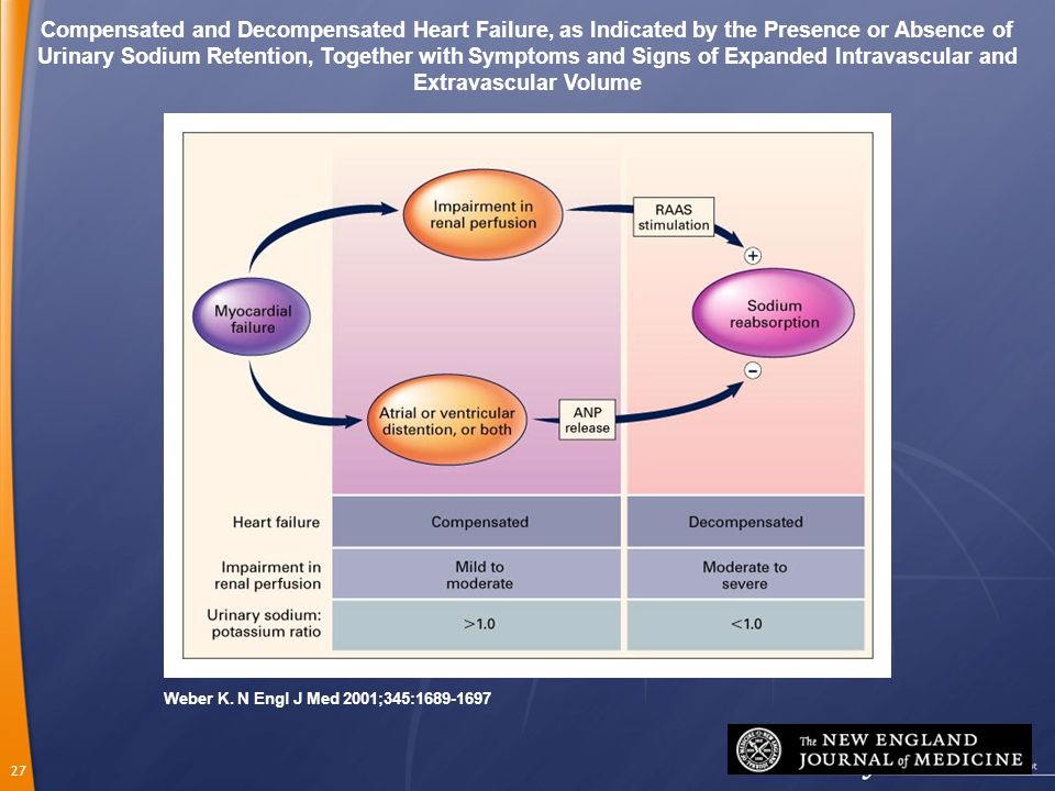 Compensated and Decompensated Heart Failure, as Indicated by the Presence or Absence of Urinary Sodium Retention, Together with Symptoms and Signs of Expanded Intravascular and Extravascular Volume