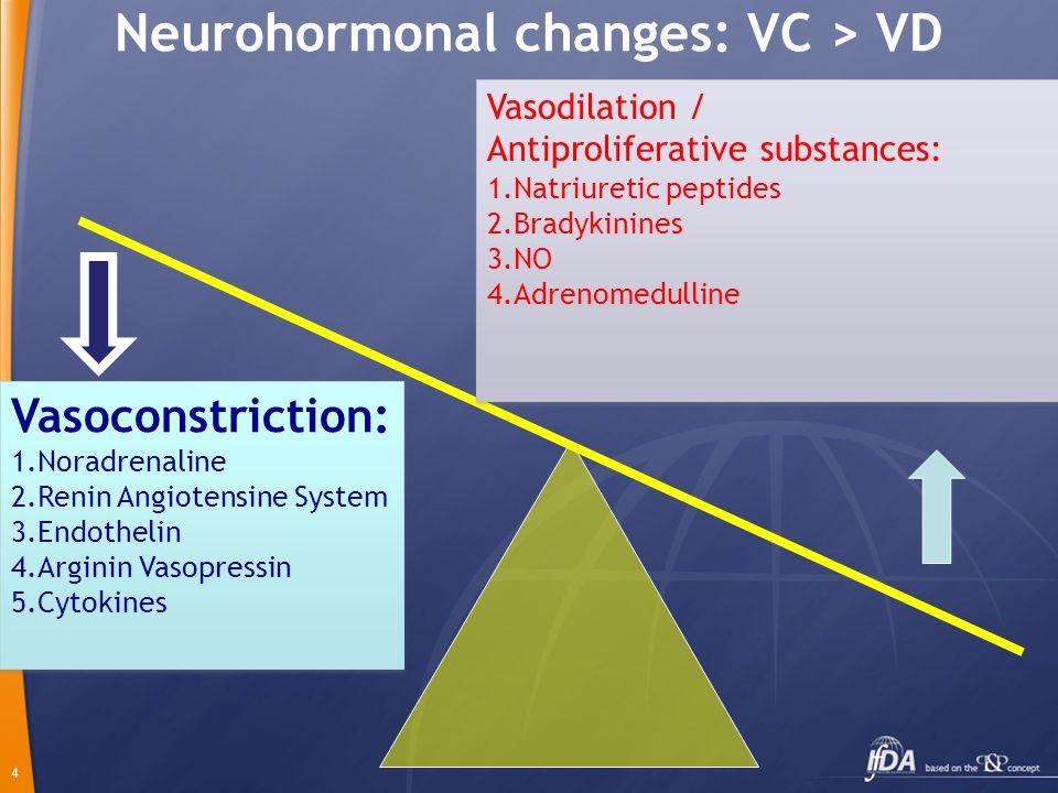 Neurohormonal changes: VC > VD