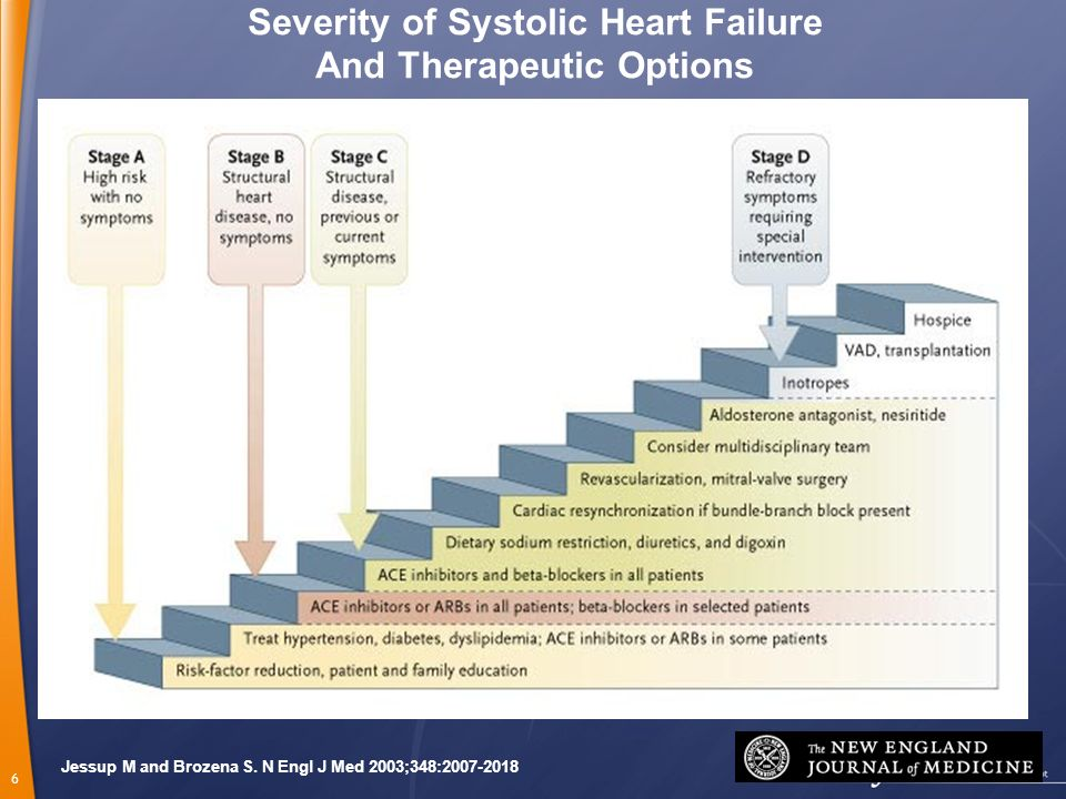 Severity of Systolic Heart Failure And Therapeutic Options