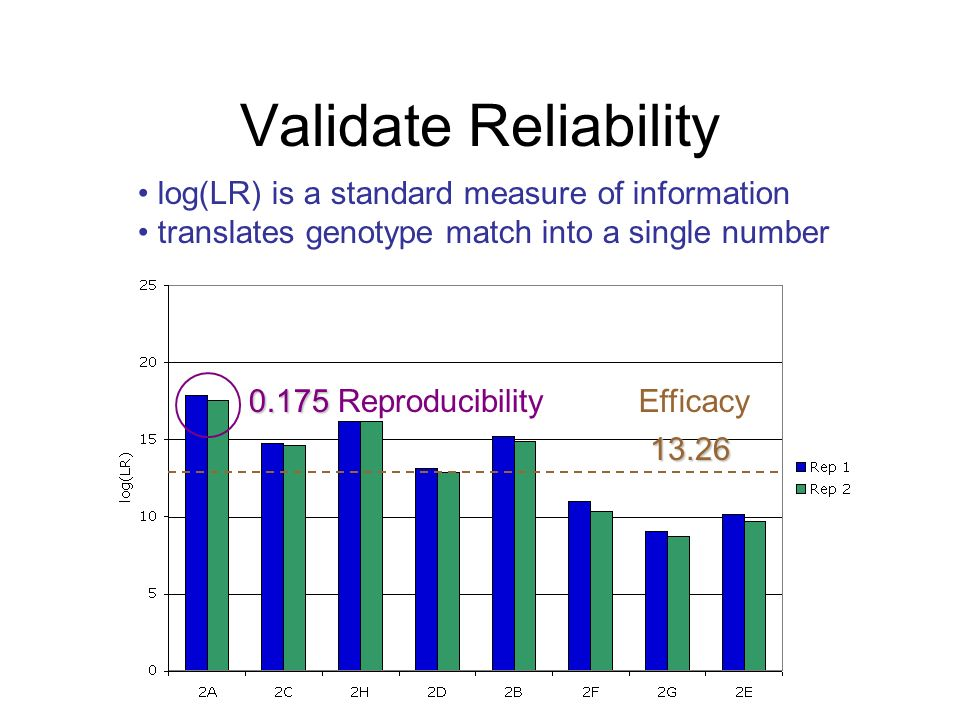 Validate Reliability • log(LR) is a standard measure of information