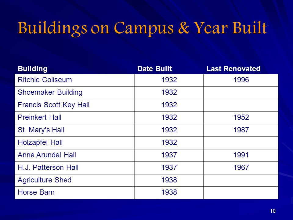 Buildings on Campus & Year Built