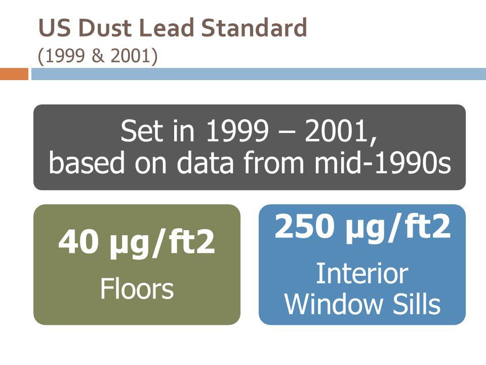 US Dust Lead Standard (1999 & 2001)
