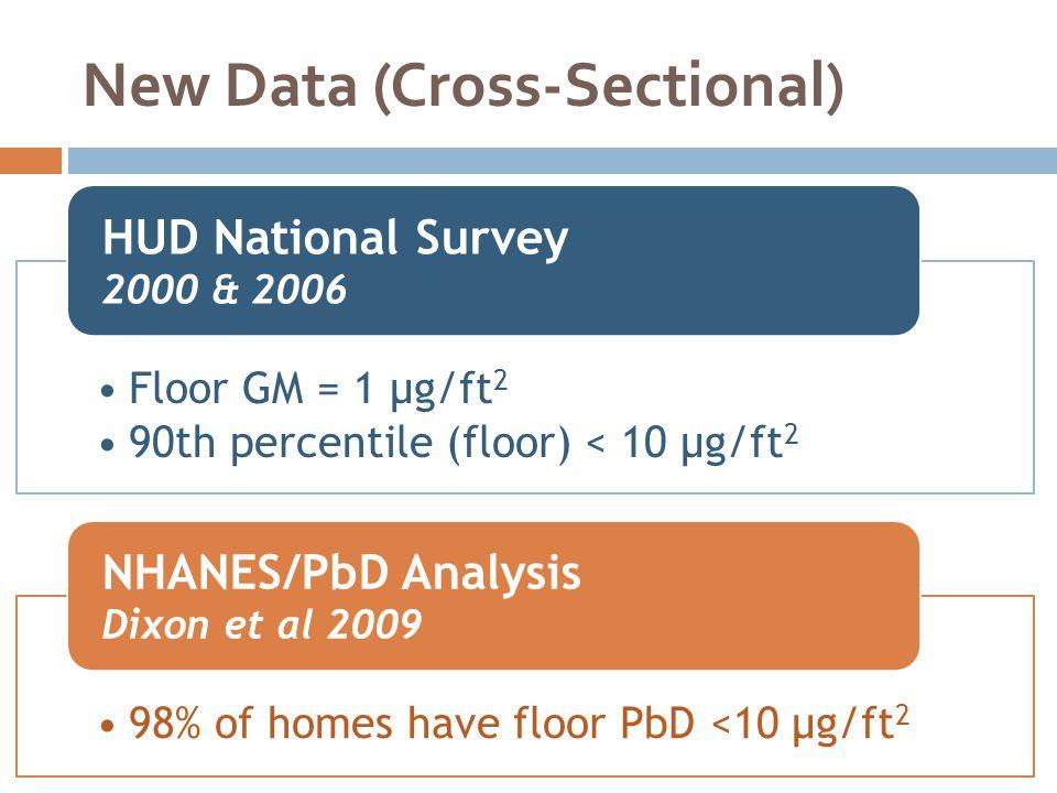 New Data (Cross-Sectional)