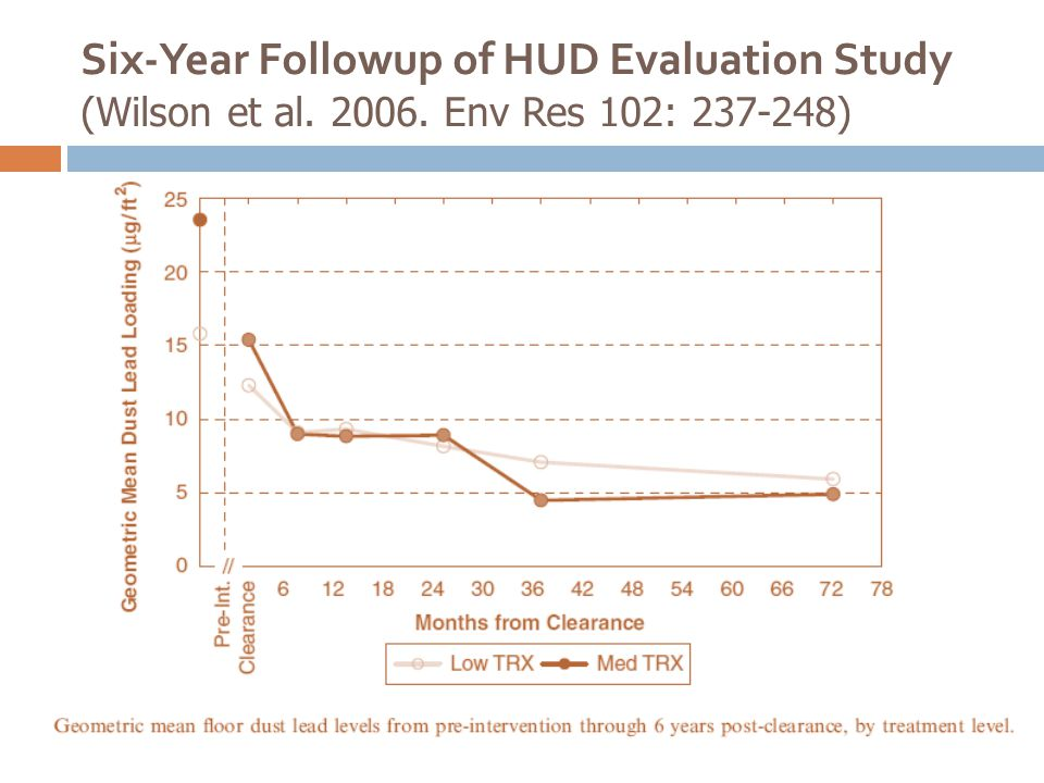 Six-Year Followup of HUD Evaluation Study (Wilson et al. 2006