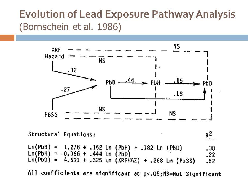 Evolution of Lead Exposure Pathway Analysis (Bornschein et al. 1986)