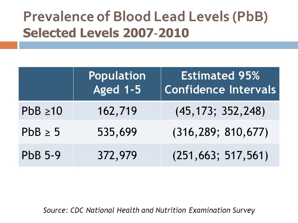 Prevalence of Blood Lead Levels (PbB) Selected Levels 2007‐2010