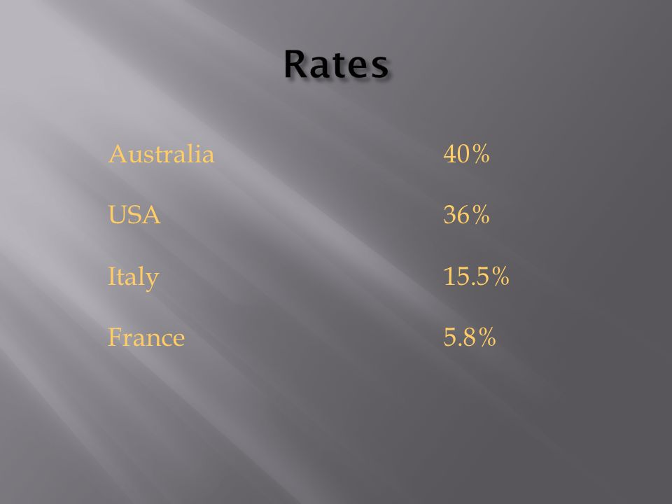 Rates Australia 40% USA 36% Italy 15.5% France 5.8%