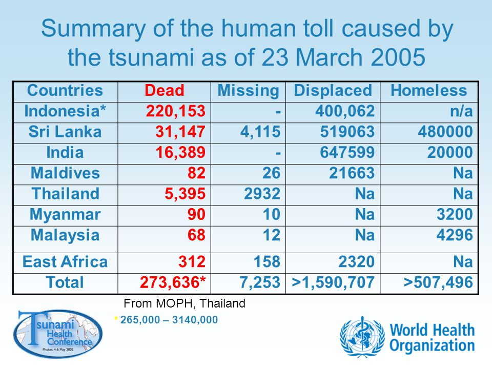 Summary of the human toll caused by the tsunami as of 23 March 2005