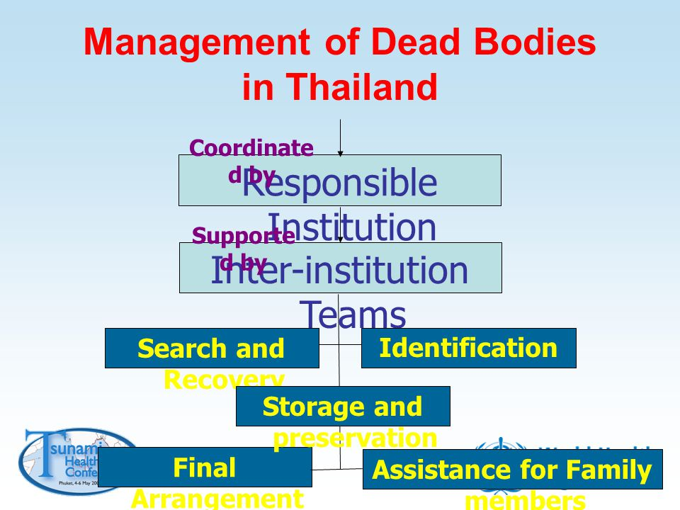 Management of Dead Bodies in Thailand