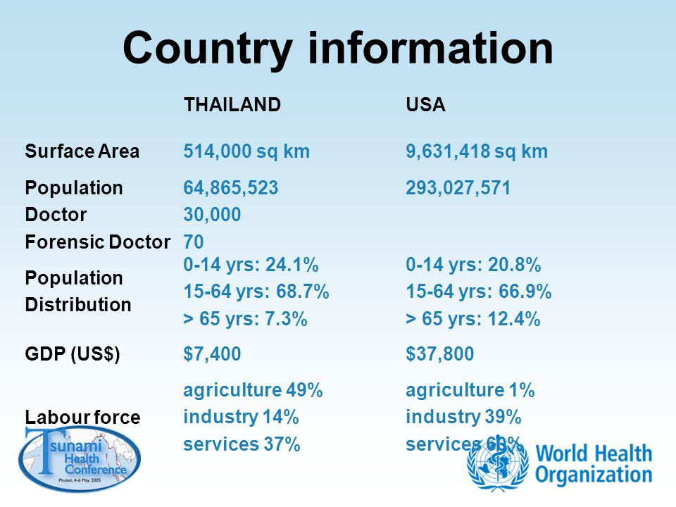 Country information THAILAND USA Surface Area 514,000 sq km