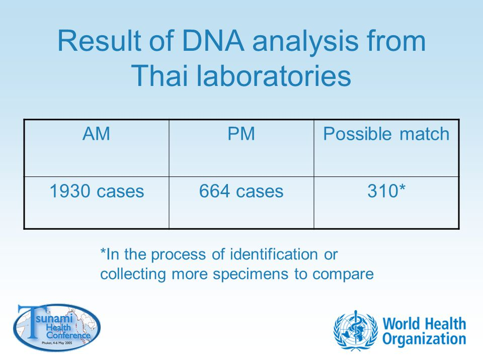 Result of DNA analysis from Thai laboratories