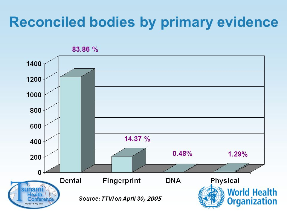 Reconciled bodies by primary evidence