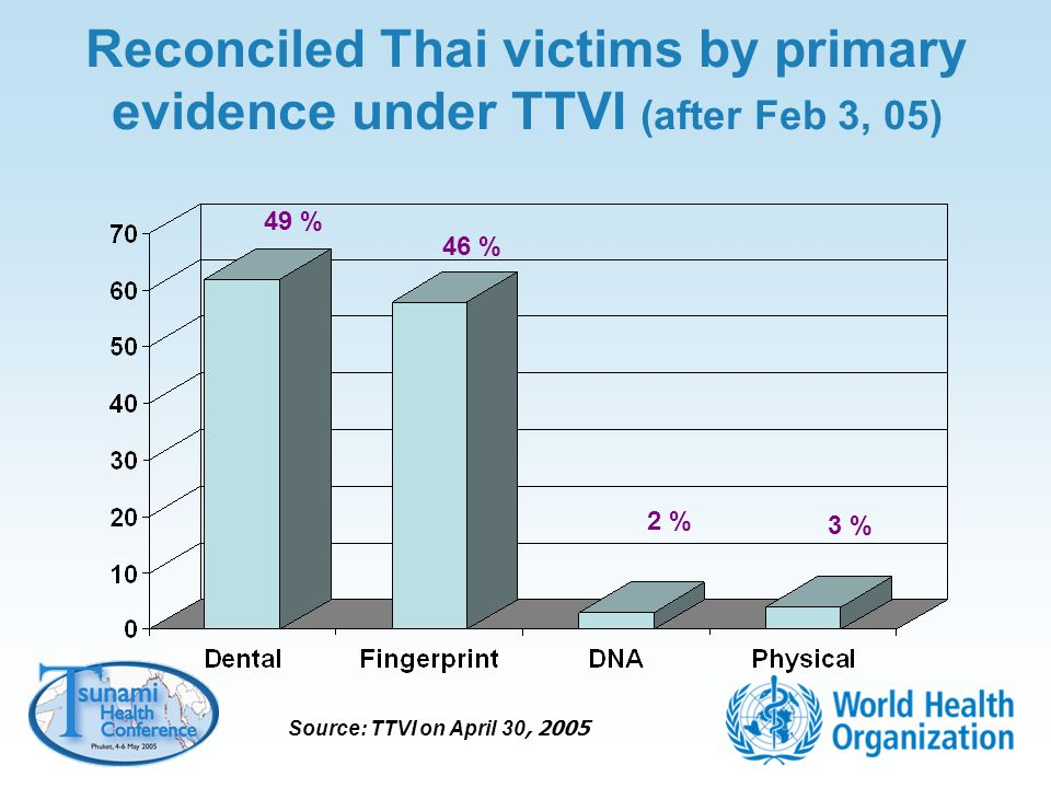 Reconciled Thai victims by primary evidence under TTVI (after Feb 3, 05)