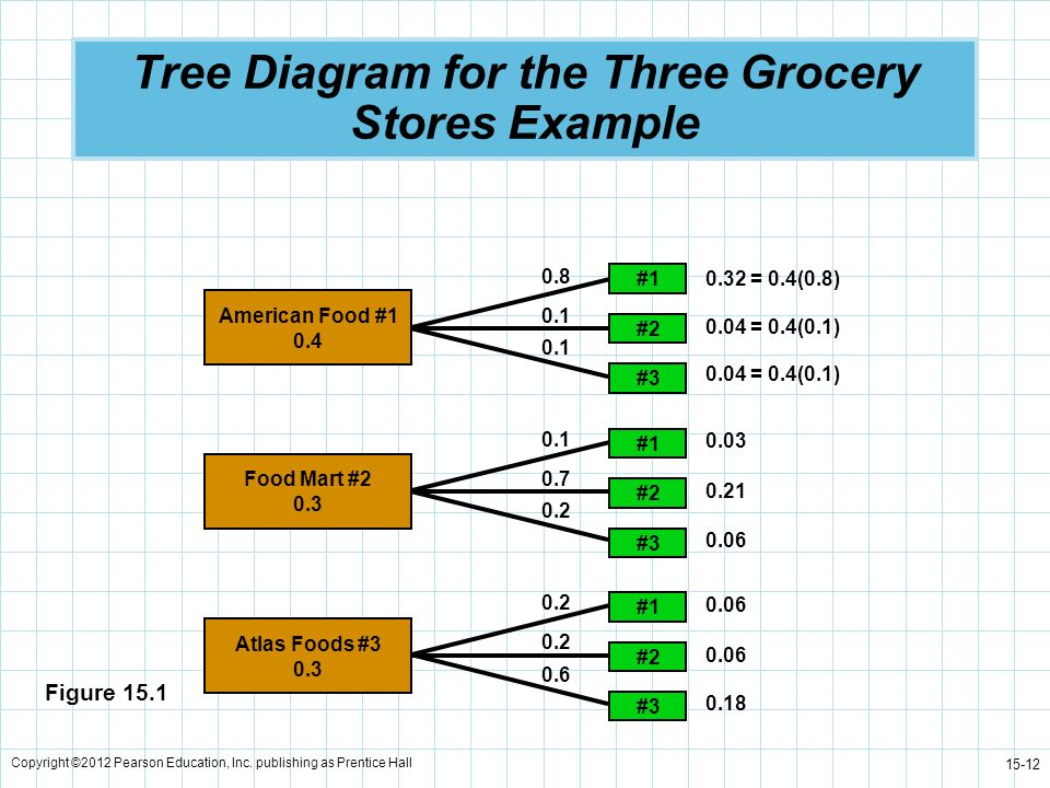 Tree Diagram for the Three Grocery Stores Example