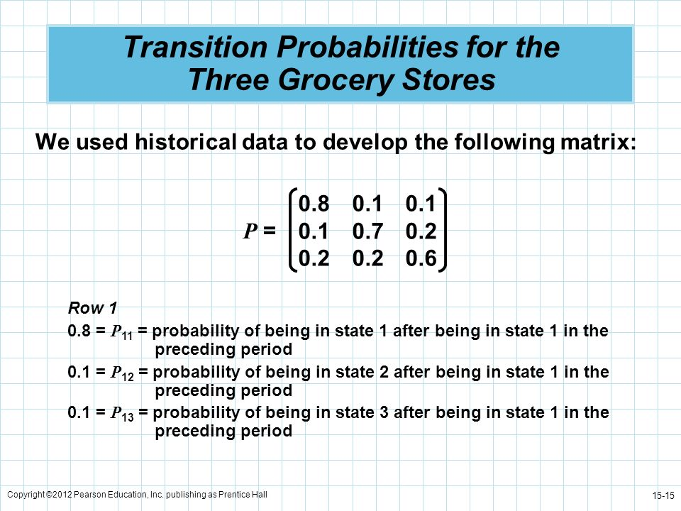 Transition Probabilities for the Three Grocery Stores