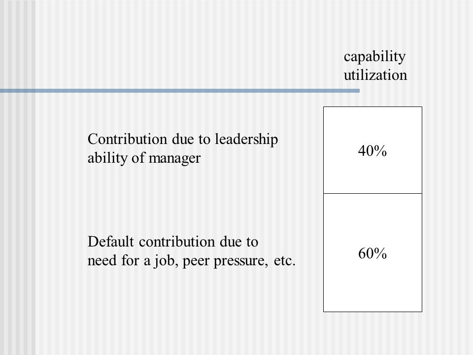 capability utilization. 40% Contribution due to leadership. ability of manager. 60% Default contribution due to.